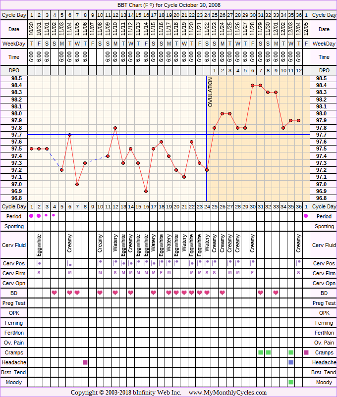 Fertility Chart for cycle Oct 30, 2008, chart owner tags: After the Pill, Herbal Fertility Supplement, Over Weight