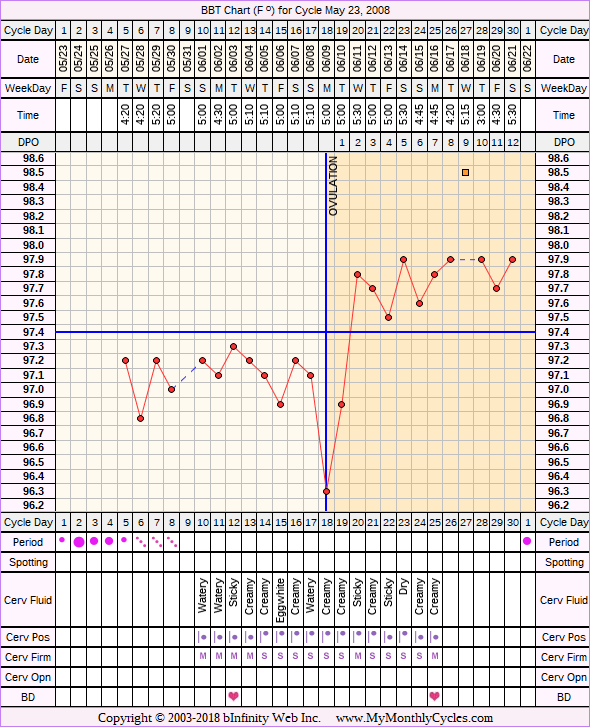 Fertility Chart for cycle May 23, 2008