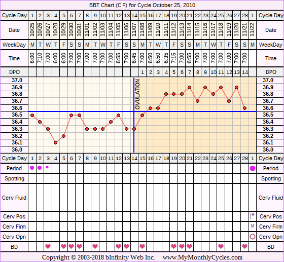 Fertility Chart for cycle Oct 25, 2010, chart owner tags: IVF, Ovulation Prediction Kits, Other Meds, Stress Cycle