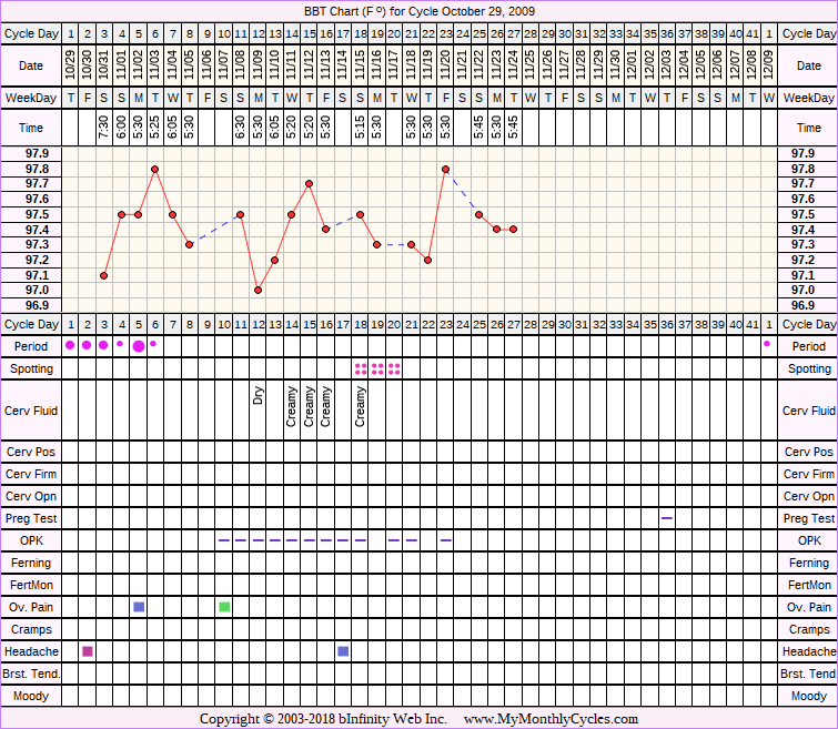 Fertility Chart for cycle Oct 29, 2009, chart owner tags: Ovulation Prediction Kits