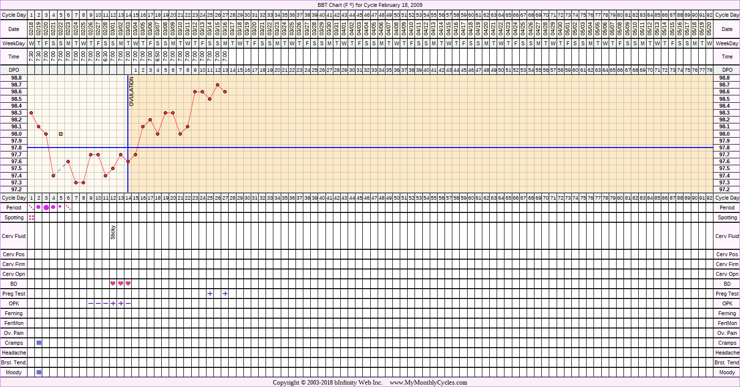 Fertility Chart for cycle Feb 18, 2009, chart owner tags: BFP (Pregnant), Ovulation Prediction Kits, Over Weight