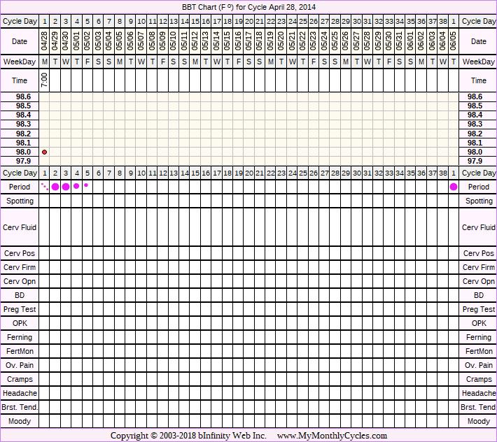 BBT Chart for Apr 28, 2014