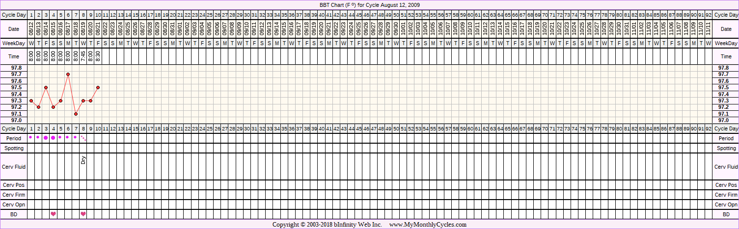 Fertility Chart for cycle Aug 12, 2009, chart owner tags: Miscarriage, Ovulation Prediction Kits