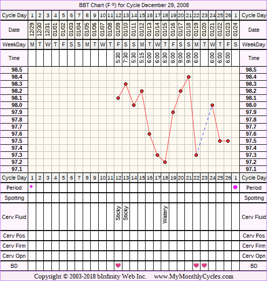 Fertility Chart for cycle Dec 29, 2008, chart owner tags: BFN (Not Pregnant)