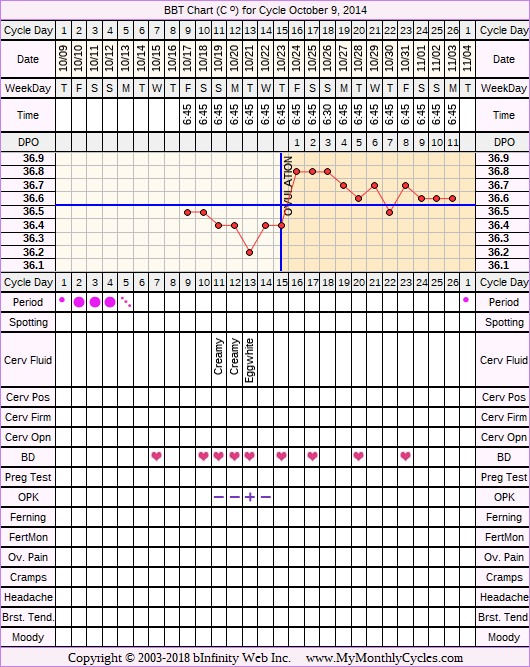 Fertility Chart for cycle Oct 9, 2014, chart owner tags: Acupuncture