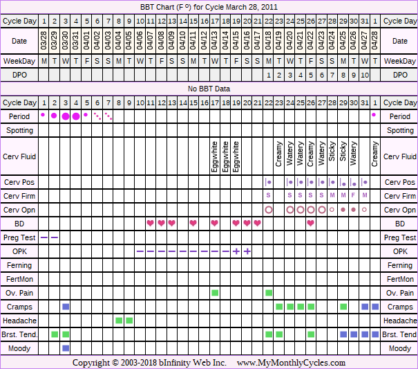 Fertility Chart for cycle Mar 28, 2011, chart owner tags: BFN (Not Pregnant), Biphasic, Ovulation Prediction Kits