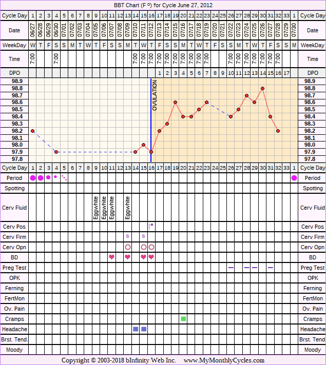Fertility Chart for cycle Jun 27, 2012, chart owner tags: Other Meds