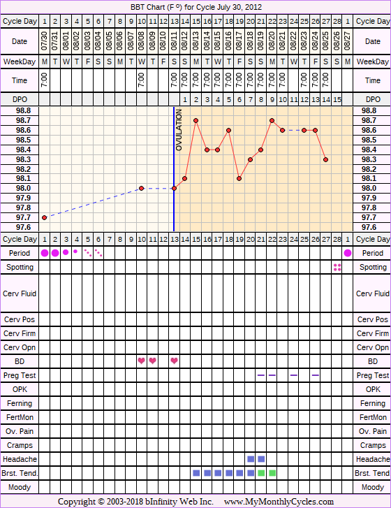 Fertility Chart for cycle Jul 30, 2012, chart owner tags: IUI, Other Meds, PCOS