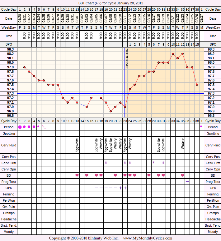 BBT Chart for cycle Jan 20, 2012