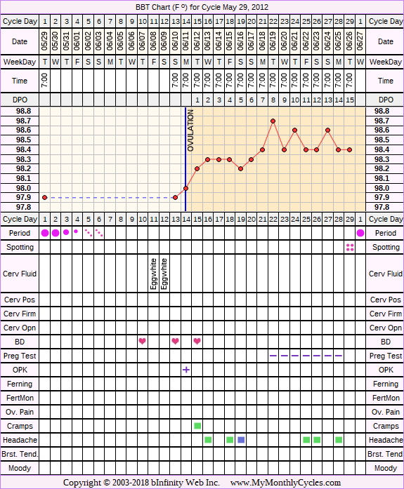 BBT Chart for cycle May 29, 2012