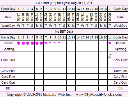 Fertility Chart for cycle Aug 17, 2011, chart owner tags: Miscarriage, Other Meds