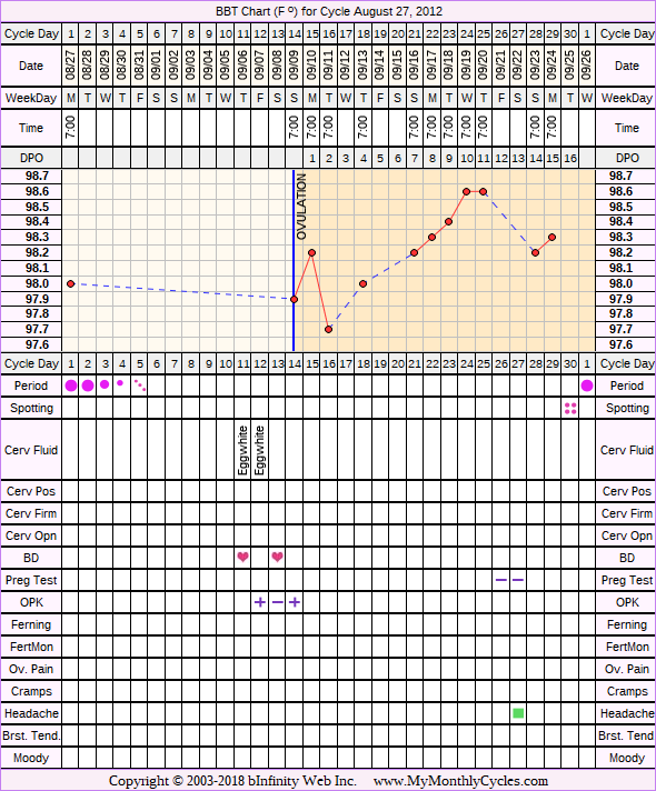 Fertility Chart for cycle Aug 27, 2012, chart owner tags: IUI