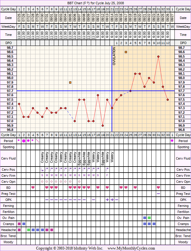 Fertility Chart for cycle Jul 25, 2008, chart owner tags: After the Pill, BFN (Not Pregnant), Ovulation Prediction Kits, Over Weight, Stress Cycle