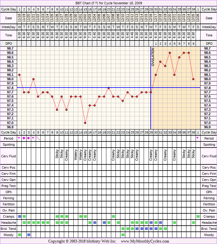 Fertility Chart for cycle Nov 18, 2009, chart owner tags: After Depo Provera, After the Pill, BFN (Not Pregnant), Biphasic, Stress Cycle