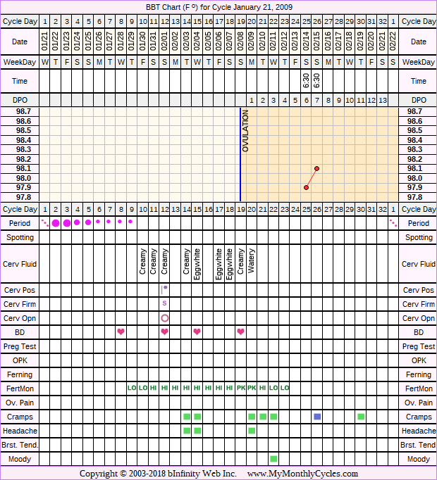 Fertility Chart for cycle Jan 21, 2009, chart owner tags: Fertility Monitor, Herbal Fertility Supplement