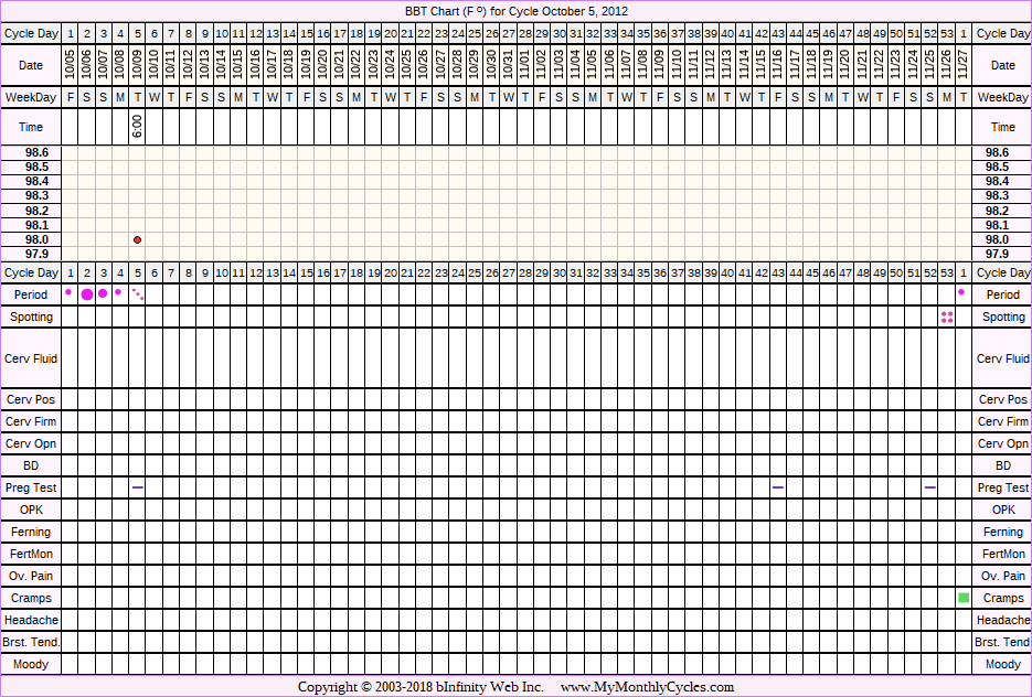 Fertility Chart for cycle Oct 5, 2012, chart owner tags: Anovulatory, BFN (Not Pregnant), Clomid, Other Meds, Over Weight