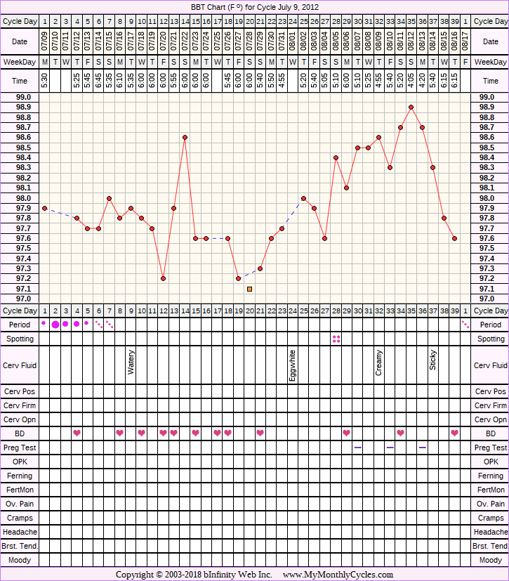 Fertility Chart for cycle Jul 9, 2012, chart owner tags: Anovulatory, BFN (Not Pregnant), Clomid, Other Meds, Over Weight