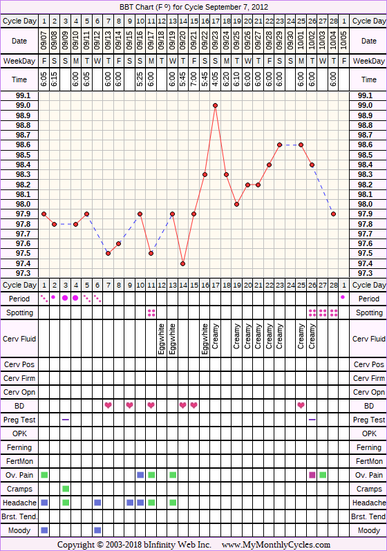 Fertility Chart for cycle Sep 7, 2012, chart owner tags: BFN (Not Pregnant), Other Meds, Over Weight