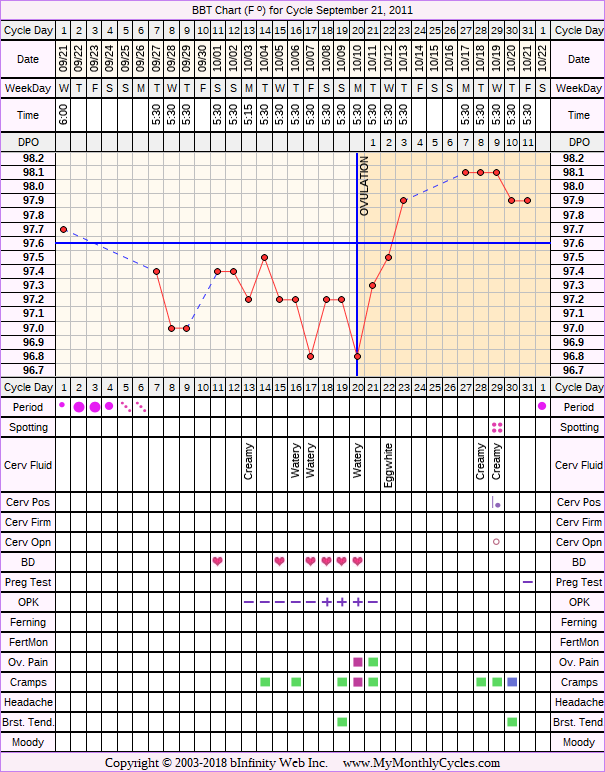 Fertility Chart for cycle Sep 21, 2011