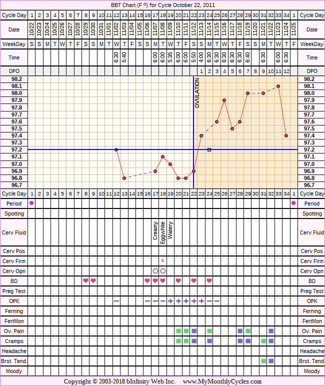 Fertility Chart for cycle Oct 22, 2011