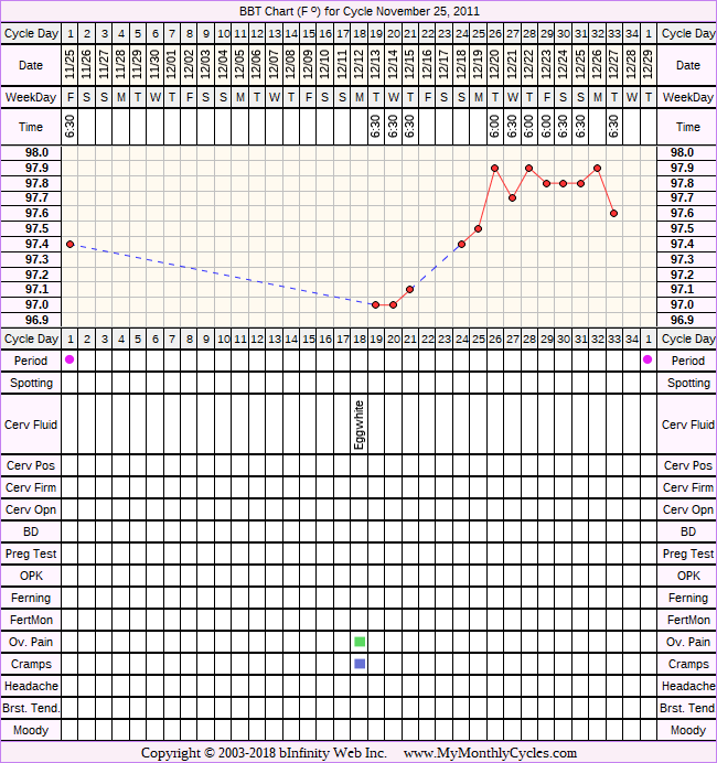 Fertility Chart for cycle Nov 25, 2011