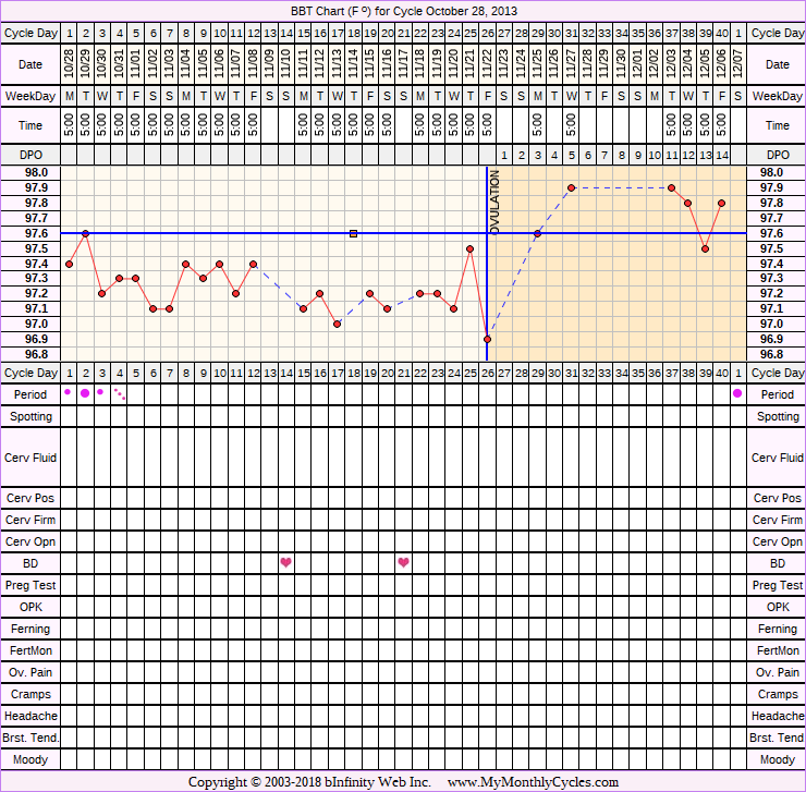 Fertility Chart for cycle Oct 28, 2013, chart owner tags: BFN (Not Pregnant), Fertility Monitor, Herbal Fertility Supplement, Ovulation Prediction Kits