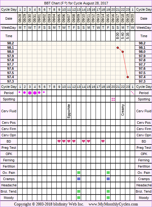 Fertility Chart for cycle Aug 28, 2017