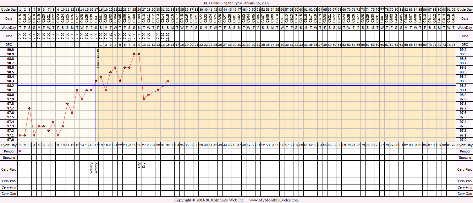 Fertility Chart for cycle Jan 15, 2009, chart owner tags: Clomid, IUI