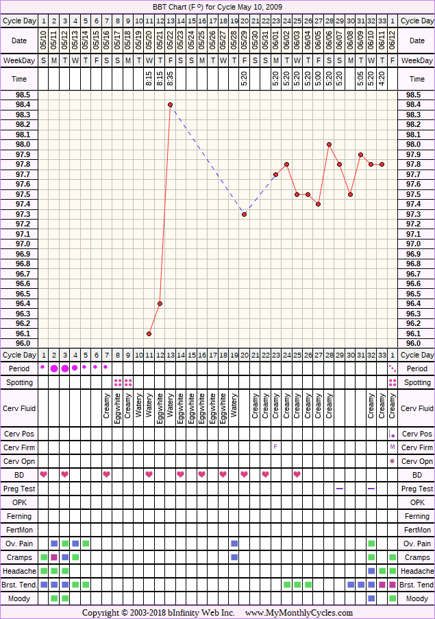 Fertility Chart for cycle May 10, 2009, chart owner tags: BFN (Not Pregnant), BFP (Pregnant), Fertility Monitor, Triphasic