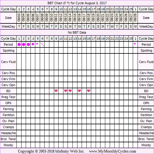 Fertility Chart for cycle Aug 3, 2017