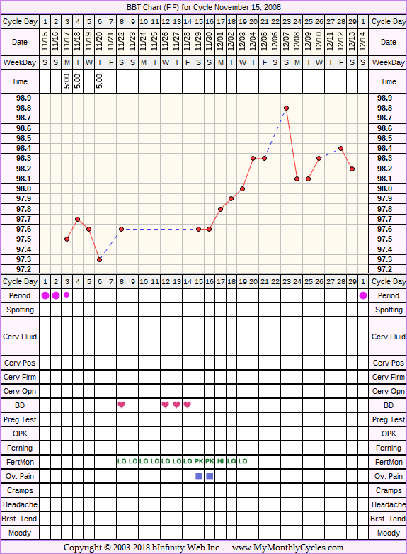 Fertility Chart for cycle Nov 15, 2008, chart owner tags: Fertility Monitor