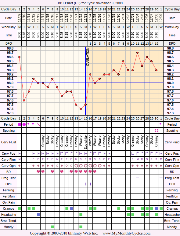 Fertility Chart for cycle Nov 9, 2009, chart owner tags: After the Pill, BFN (Not Pregnant), Biphasic, Ovulation Prediction Kits