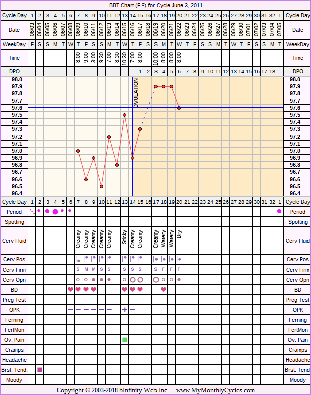 Fertility Chart for cycle Jun 3, 2011, chart owner tags: After IUD, After the Pill, BFN (Not Pregnant), Ovulation Prediction Kits, Other Meds