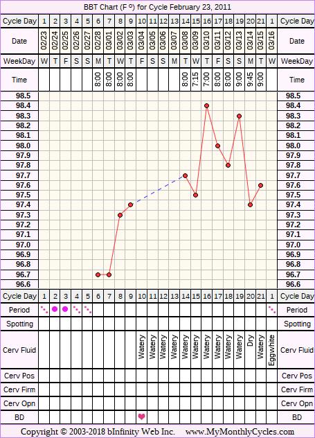 Fertility Chart for cycle Feb 23, 2011
