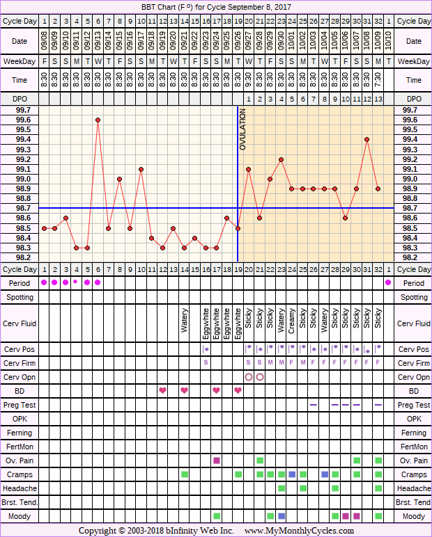Fertility Chart for cycle Sep 8, 2017