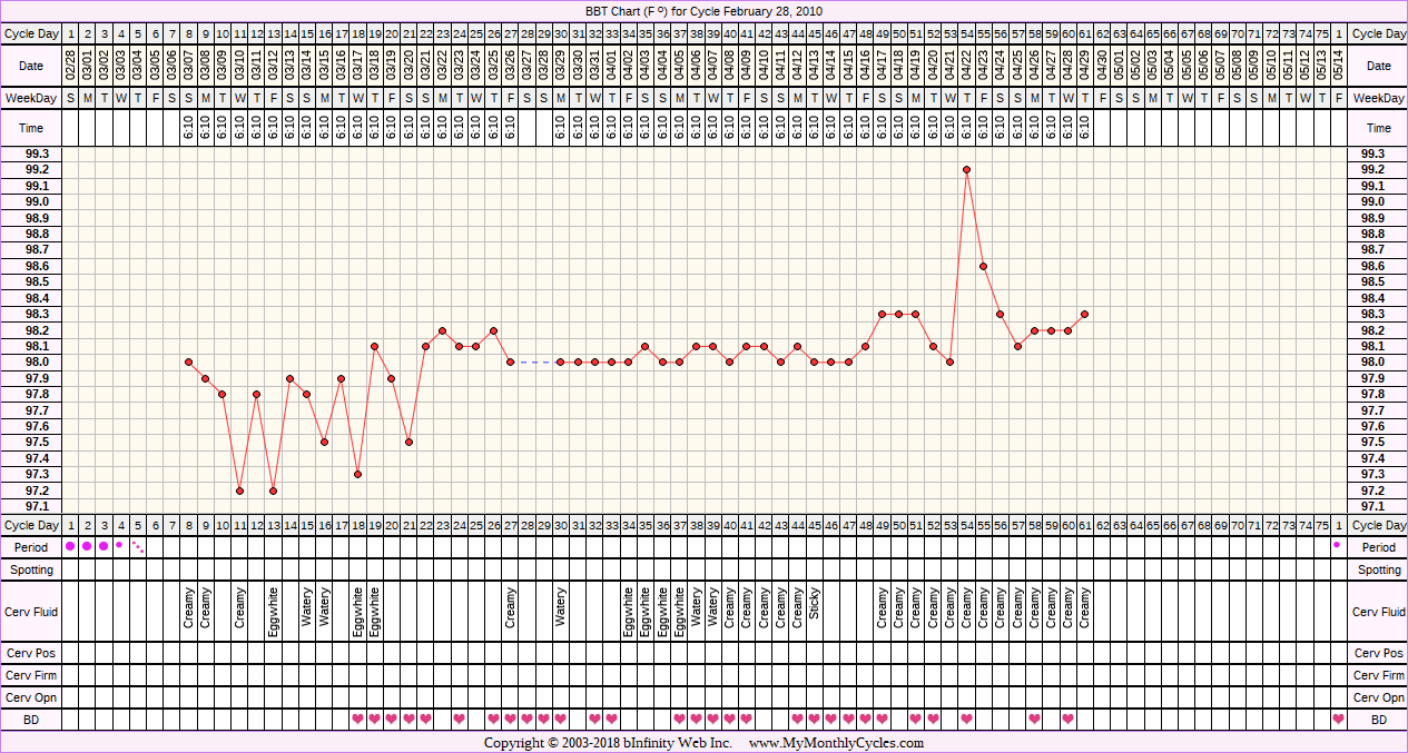 BBT Chart for cycle Feb 28, 2010