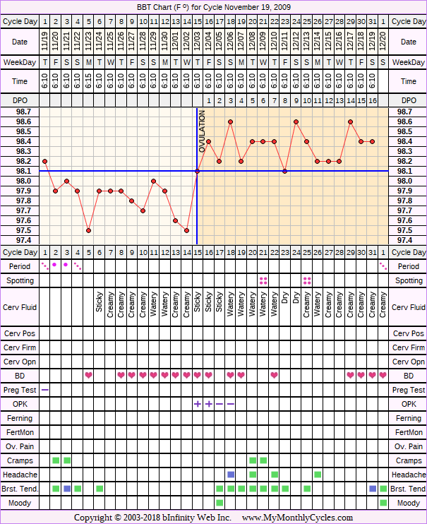 Fertility Chart for cycle Nov 19, 2009, chart owner tags: Clomid, Metformin