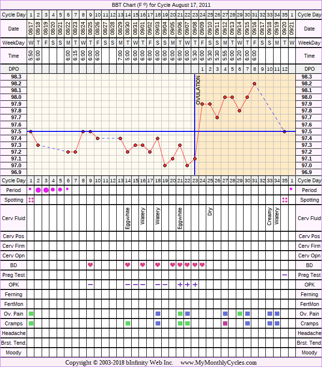 Fertility Chart for cycle Aug 17, 2011