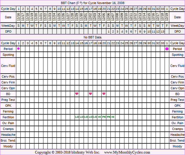 Fertility Chart for cycle Nov 16, 2008, chart owner tags: BFN (Not Pregnant), Fertility Monitor