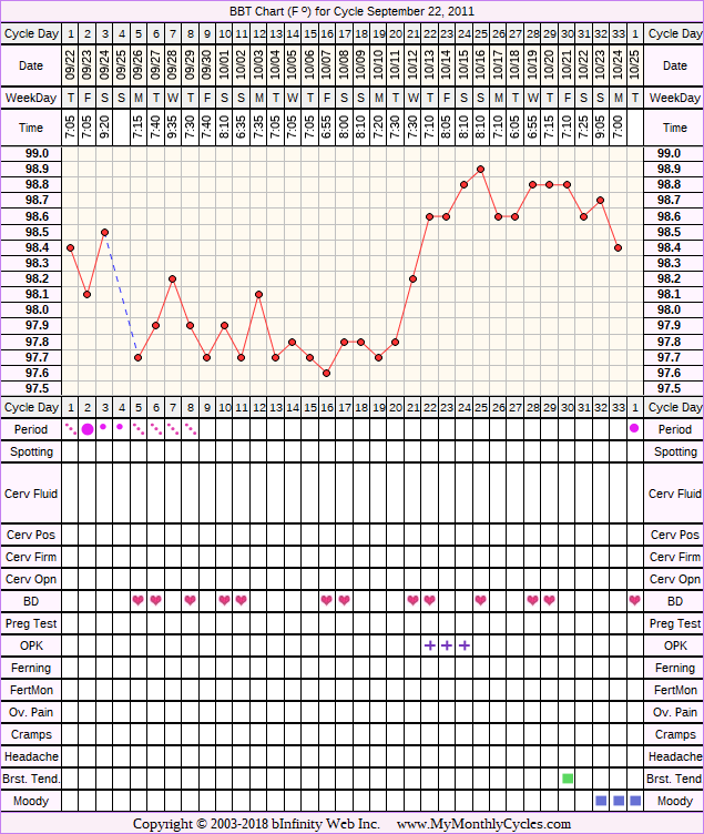 Fertility Chart for cycle Sep 22, 2011, chart owner tags: BFN (Not Pregnant), Clomid, Ovulation Prediction Kits