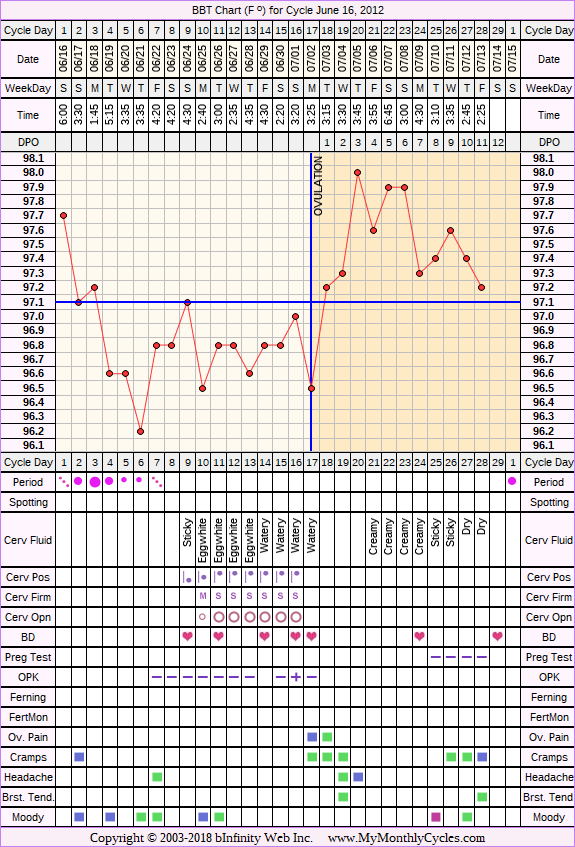 Fertility Chart for cycle Jun 16, 2012, chart owner tags: BFN (Not Pregnant), Ovulation Prediction Kits