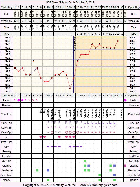 Fertility Chart for cycle Oct 6, 2012, chart owner tags: BFN (Not Pregnant), Ovulation Prediction Kits, Short Luteal Phase