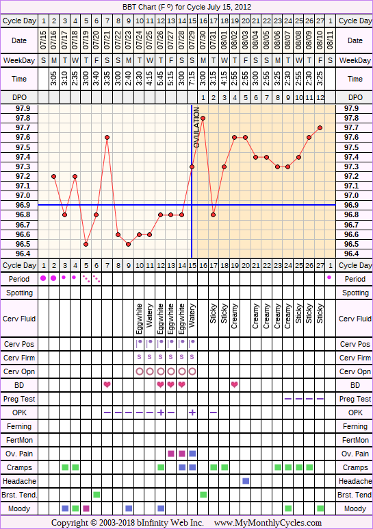 Fertility Chart for cycle Jul 15, 2012, chart owner tags: BFN (Not Pregnant), Ovulation Prediction Kits