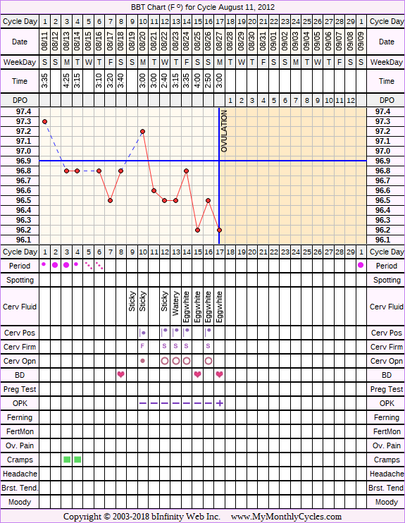 Fertility Chart for cycle Aug 11, 2012, chart owner tags: BFN (Not Pregnant), Ovulation Prediction Kits