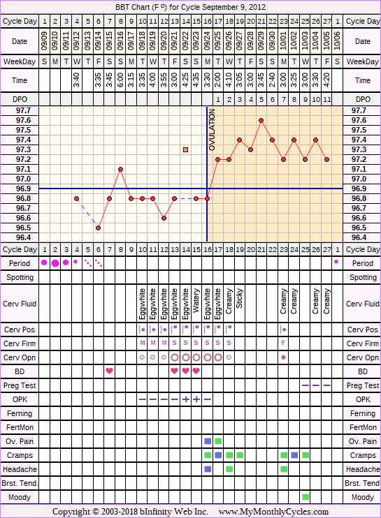 Fertility Chart for cycle Sep 9, 2012, chart owner tags: BFN (Not Pregnant), Biphasic, Ovulation Prediction Kits