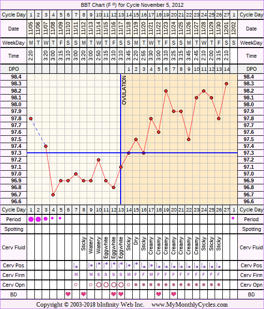 Fertility Chart for cycle Nov 5, 2012, chart owner tags: Acupuncture, BFN (Not Pregnant), Biphasic, Herbal Fertility Supplement, Ovulation Prediction Kits, Other Meds, Short Luteal Phase