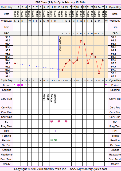 BBT Chart for cycle Feb 15, 2014