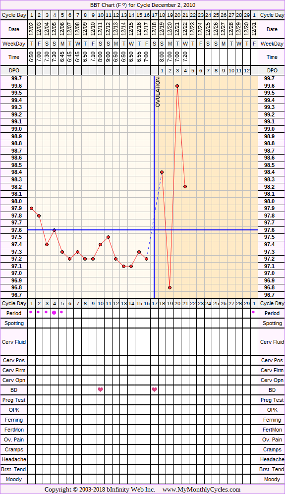 Fertility Chart for cycle Dec 2, 2010