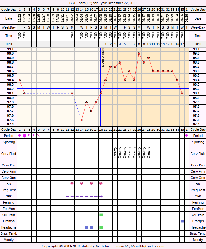 Fertility Chart for cycle Dec 22, 2011, chart owner tags: Clomid, Over Weight, Triphasic