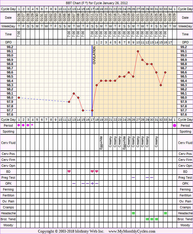 Fertility Chart for cycle Jan 26, 2012, chart owner tags: Clomid, PCOS